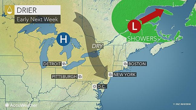 The rain will continue throughout the week, but drier conditions are expect once next week rolls around.
