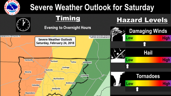 Severe weather is expected across Middle Tennessee