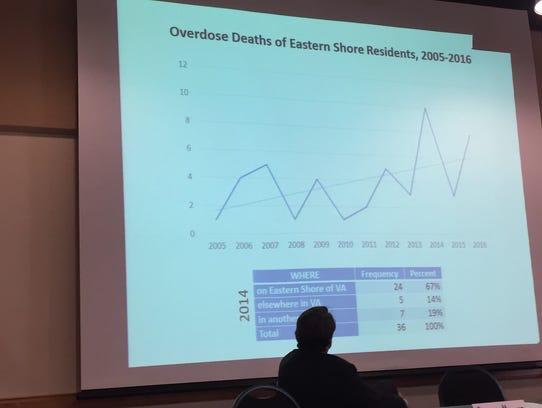 Dr. David Matson, Eastern Shore Health DIstrict Director,