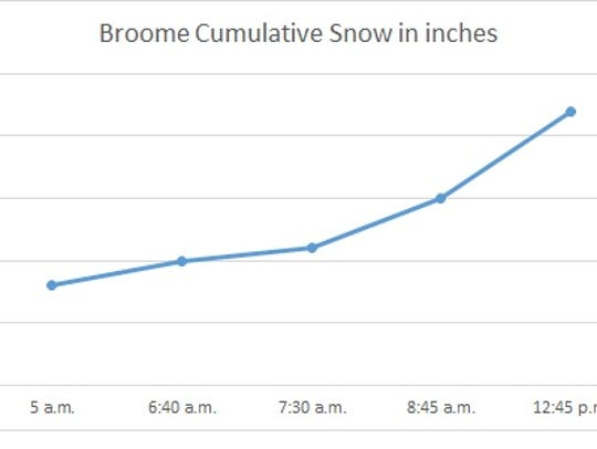 Snow totals recorded in Broome County March 14.