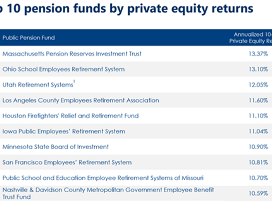 Top 10 pension funds by private equity returns.