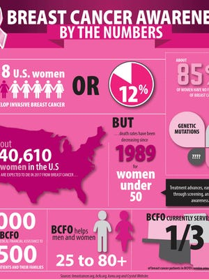 Breast cancer awareness by the numbers