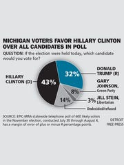 Poll results: Four candidate race for president