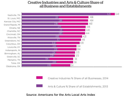 Creative industries and arts & culture share of all