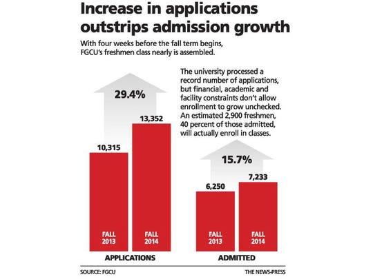 FGCU applications increase.JPG