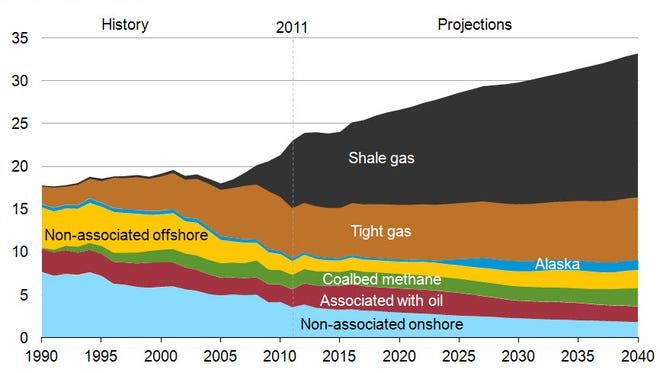 The Energy Information Administration expects U.S. natural gas production will continue to increase, driven almost entirely by shale gas.