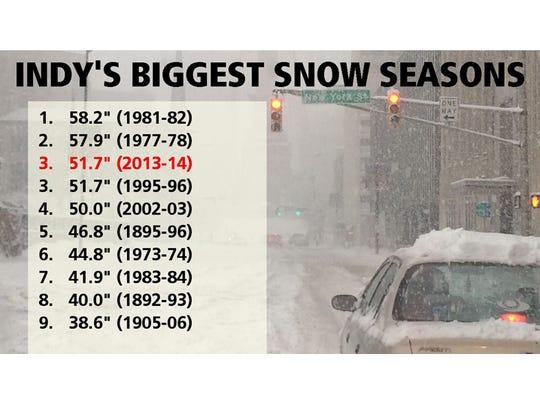 Indy's biggest snow totals