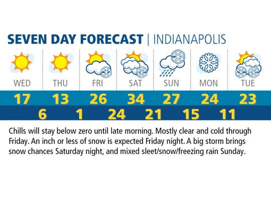 seven-day-indy