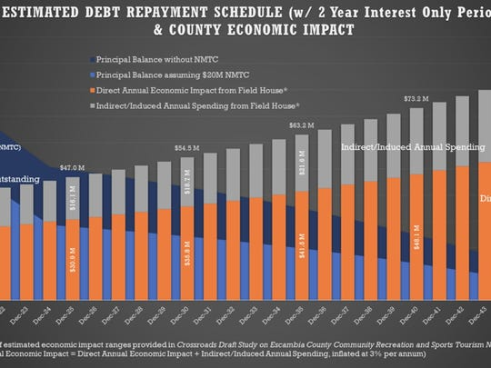 A graph from Pensacola Arena Development Partners shows the debt repayment schedule for the county to replace the Pensacola Bay Center.
