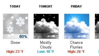 Forecast for the next few days from the National Weather Service