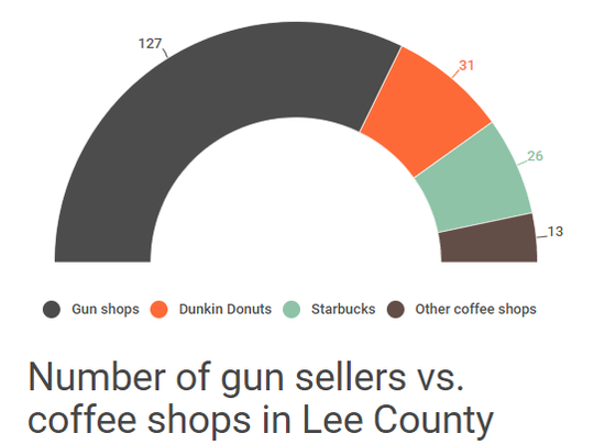The number of gun sellers outweighs the number of coffee