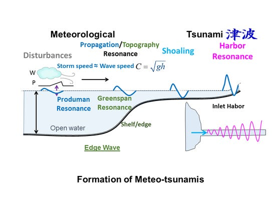 This graph shows how meteotsunamis can form on the