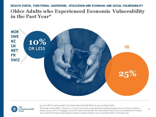 Where are adults more economically vulnerable?