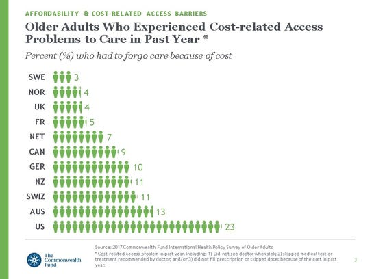 Cost-related access problems for seniors in 11 countries