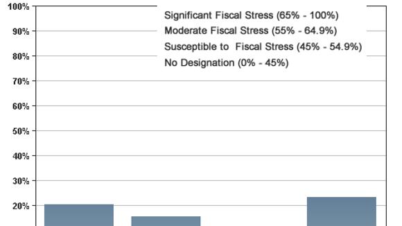 Rochester fiscal stress