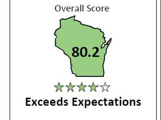 Overall score for Menasha Joint School District on the 2015-16 report card.