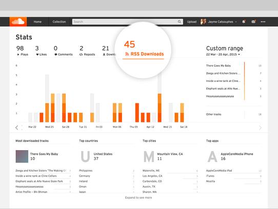 SoundCloud stats page