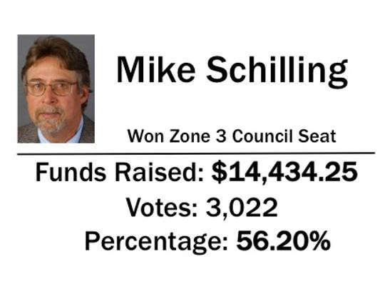 Mike Schilling