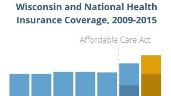 The number of people enrolled in health care plans rose dramatically after the creation of the ACA.