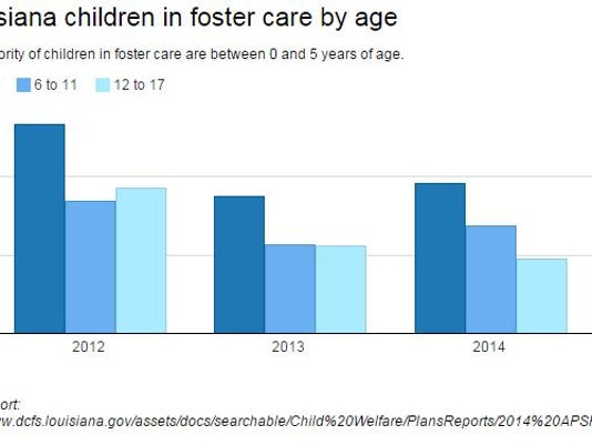 635817277985933140-fostercare-by-age