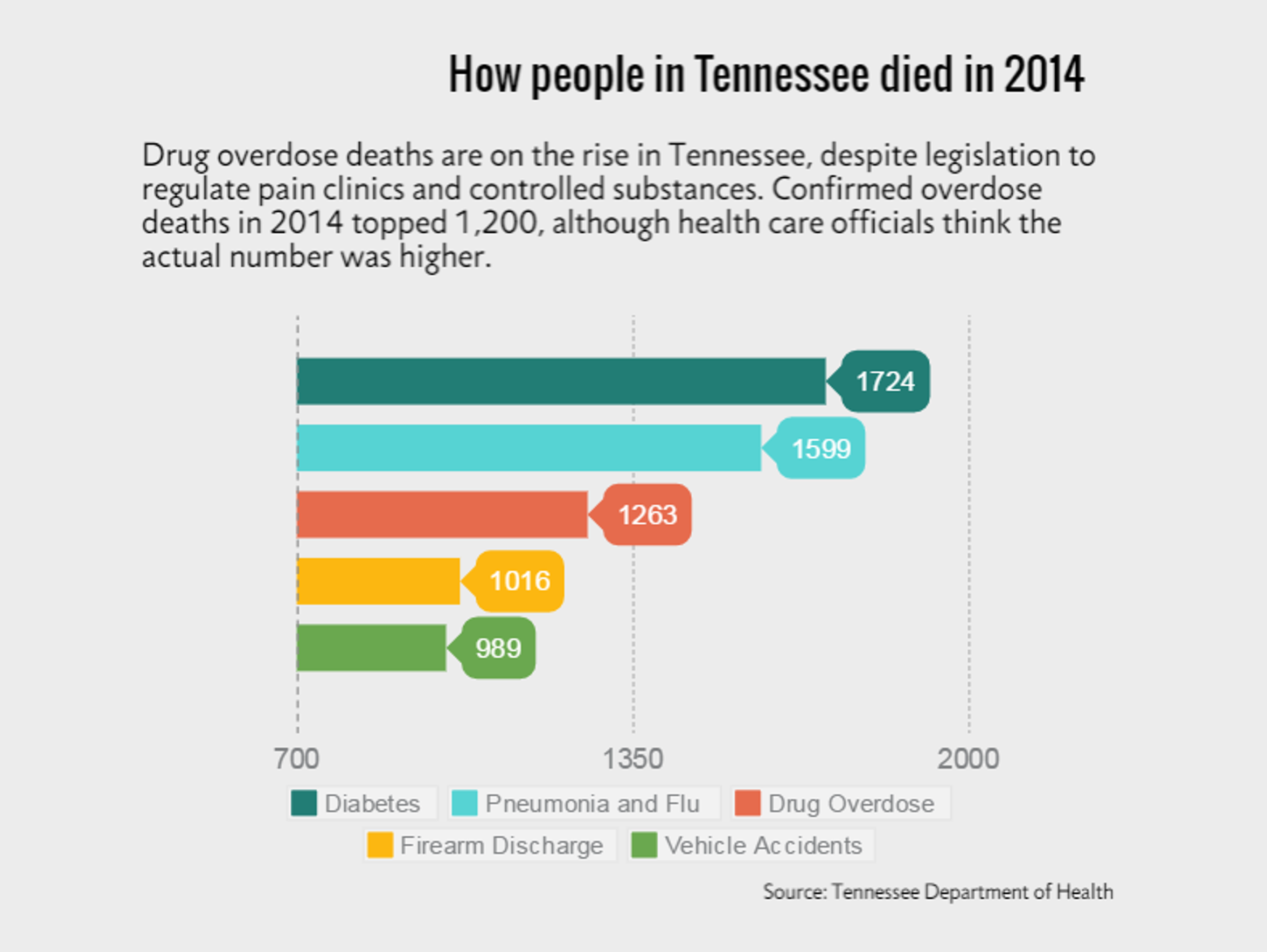 Drug overdose deaths are on the rise in Tennessee.