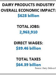 Dairy products industry overall economic impact
