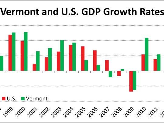 gdp graph Aug 14.jpg