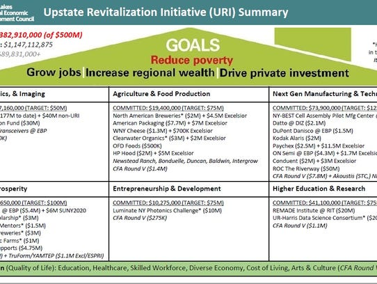 The chart shows the status of Upstate Revitalization
