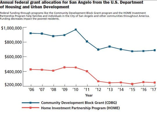 Annual federal grant allocation for San Angelo from the U.S. Department of Housing and Urban Development.