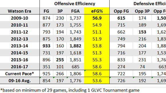 Offensive and defensive efficiency and turnover rates for the University of Southern Indiana men's basketball team through 11 games of the 2016-17 season.