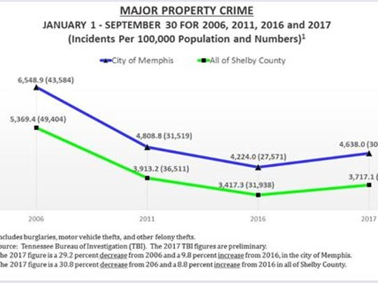 Major property crime rates in Memphis and Shelby County from January to September.