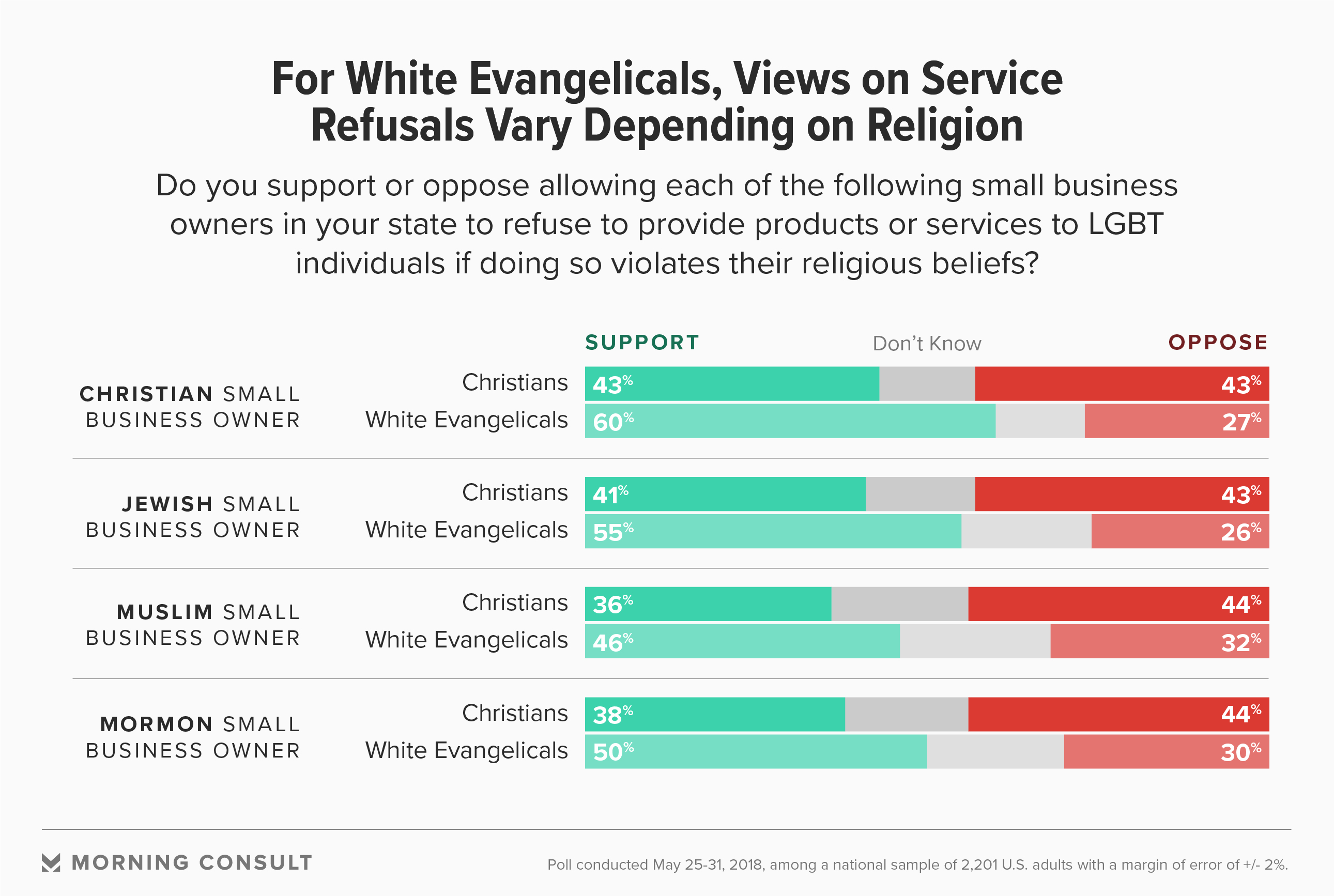 Evangelical christian beliefs on homosexuality in christianity