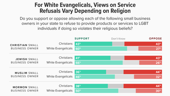 When it comes to refusal by religion, white evangelicals