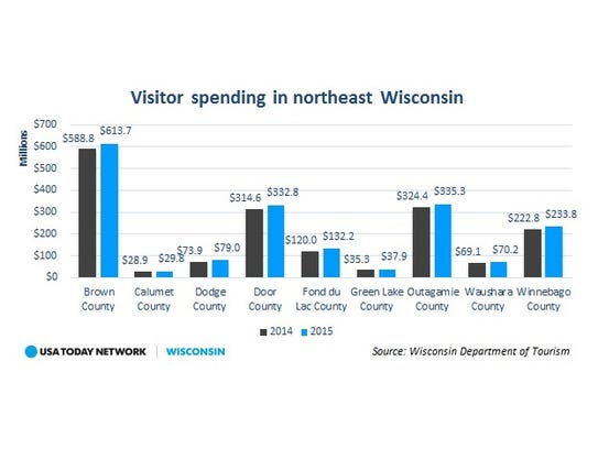 Visitor spending in northeast Wisconsin increased nearly