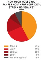 A graphic showing how much consumers would pay for