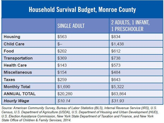 Household Survival Budget, Monroe County 2016