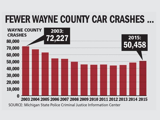 Fewer Wayne County car crashes