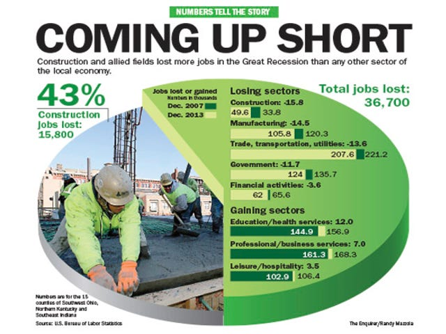 6 years out: 15K construction jobs lost