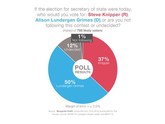 Democrat Alison Lundergan Grimes leads Republican Steve Knipper in the latest Bluegrass Poll.