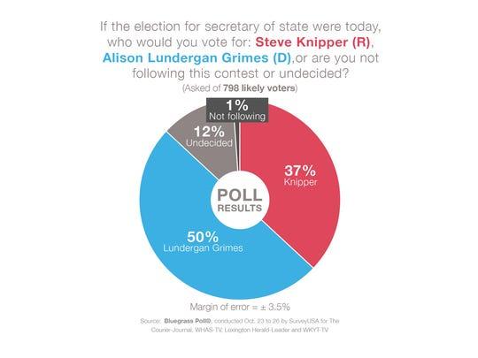 Democrat Alison Lundergan Grimes leads Republican Steve
