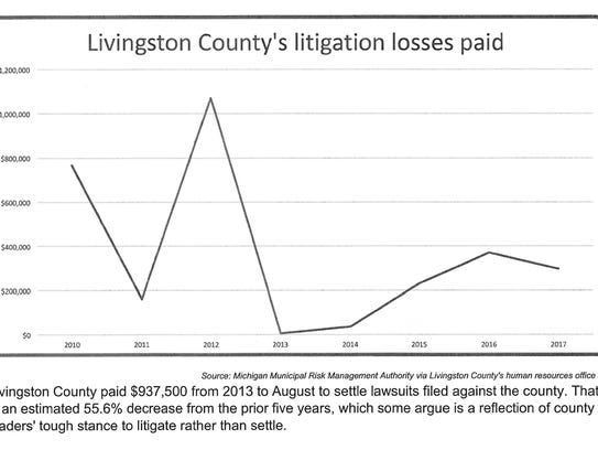 The county has faced 76 lawsuits filed since 2004,