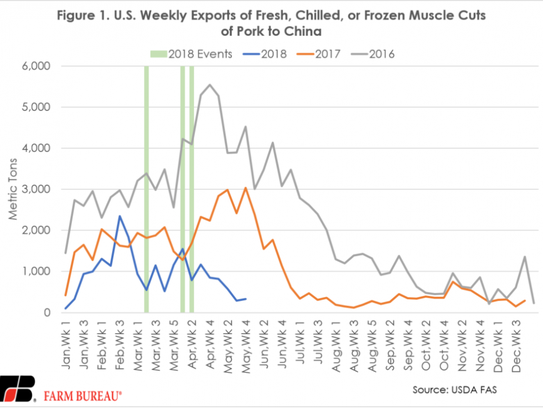 The data is clear – U.S. pork exporters are squealing,