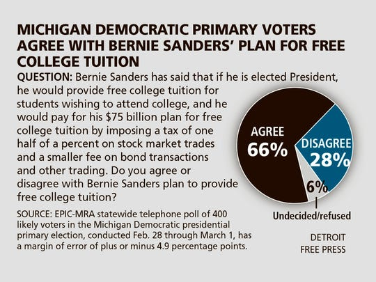 Michigan Democratic primary voters agree with Bernie