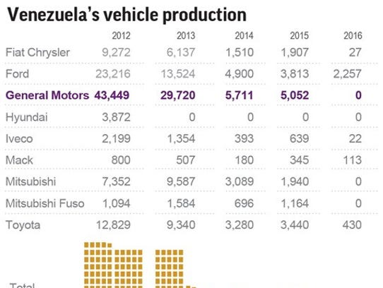 GM said Thursday that its only factory in Venezuela