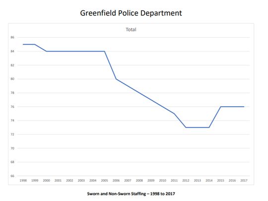 Police supplied a graph that shows police staffing in Greenfield a fraction of what it was in 1998.