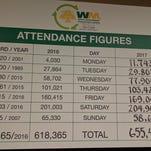 Weekly attendance mark set at Waste Management Phoenix Open