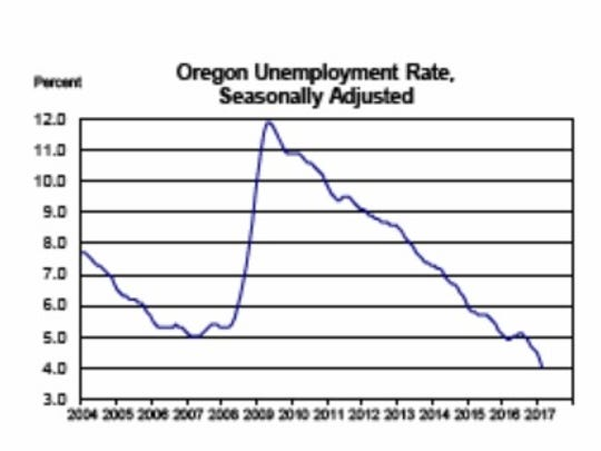 The state unemployment rate dropped below 5 percent in February.