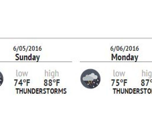 forecast0602.JPG