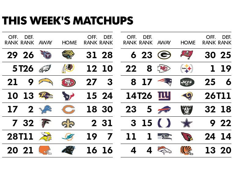 This week's NFL games with the offensive and defensive rankings of the teams through the first 15 weeks.