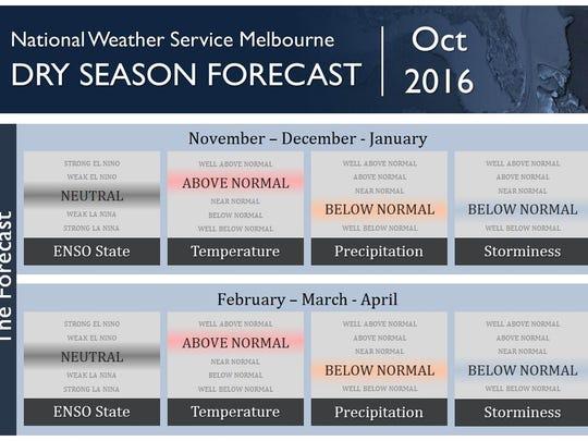 Climate forecast.